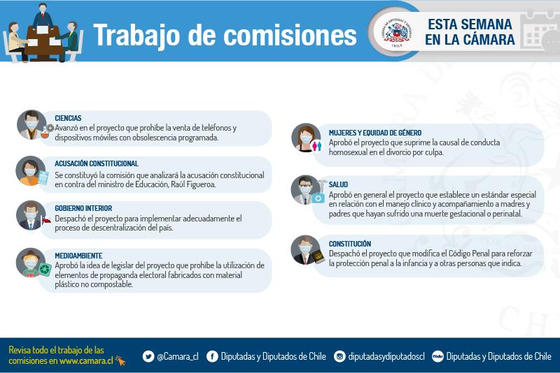 Trabajo de comisiones del 19 al 23 julio 2021